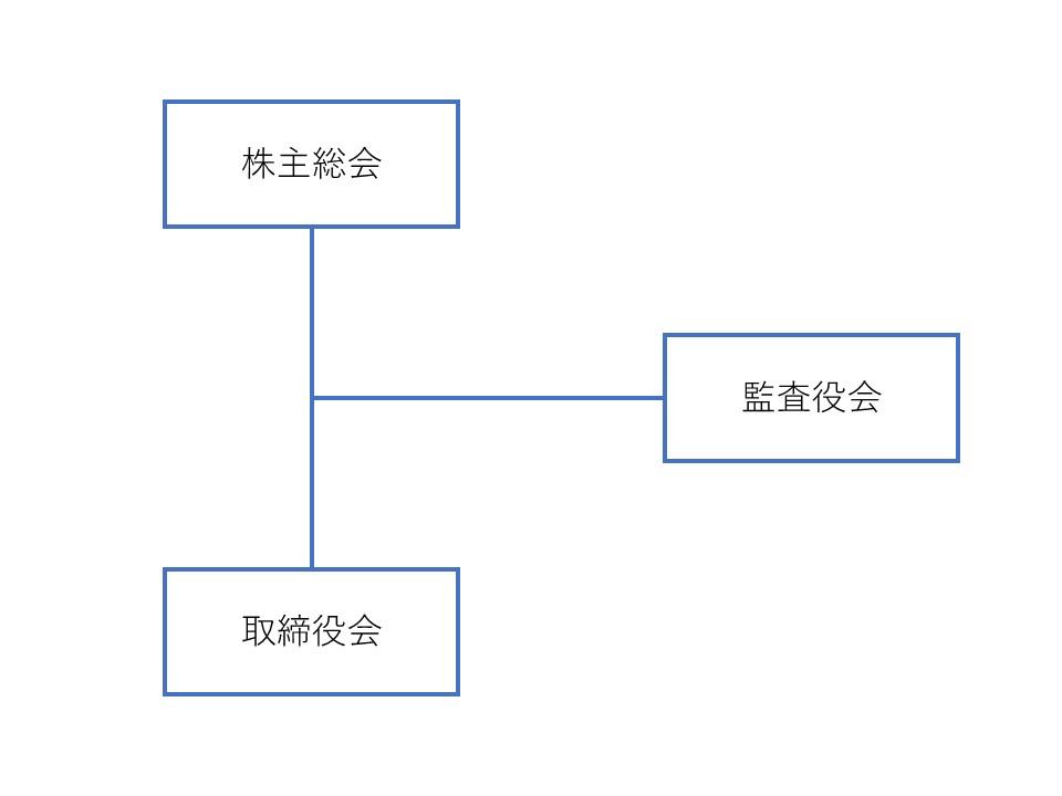 【宮本】IPOとコーポレートガバナンス ②-1