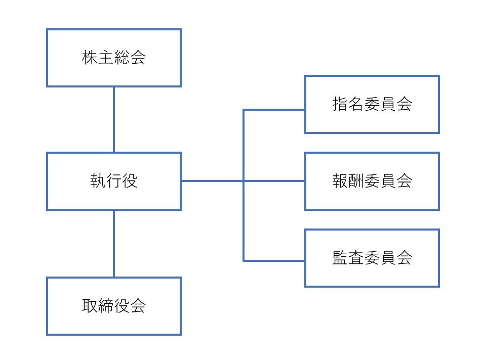 【宮本】IPOとコーポレートガバナンス ②-2