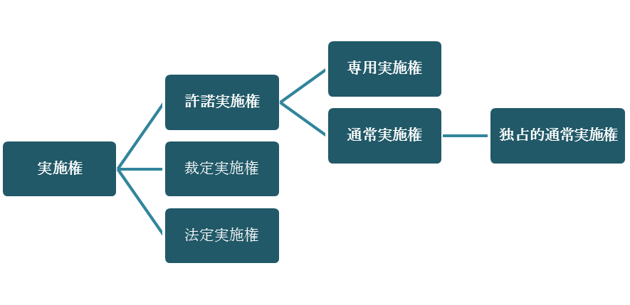 実施権の説明図