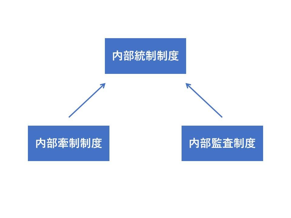 宮本さん内部管理体制1図形