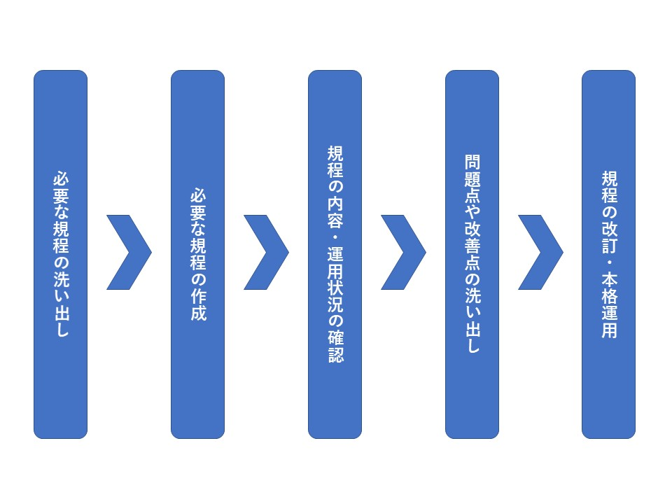 山内さん社内規定総論図形